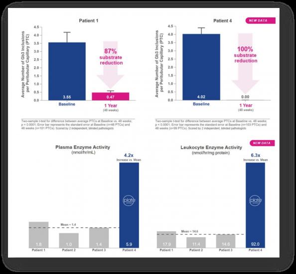 ▲파브리병 임상 결과 (아브로바이오 발표자료)