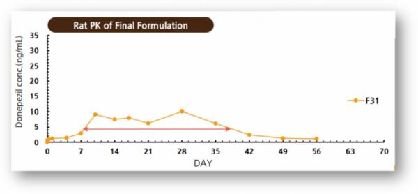 ▲GB-5001의 전임상 PK 결과(지투지바이오 발표자료 참조)
