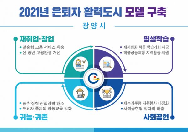 ▲광양시의 2021년도 은퇴자활력도시 시행 계획(광양시)