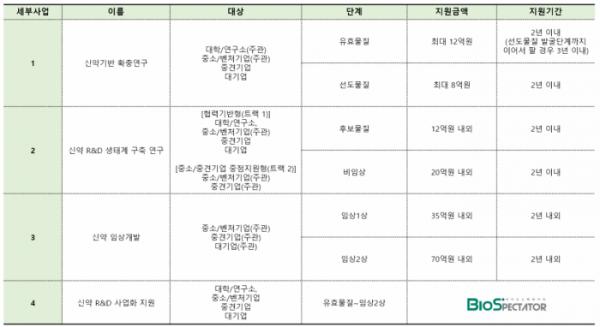 ▲국가신약개발사업 세부사업 운영 계획(바이오스펙테이터 재구성)