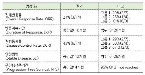 ▲셀리드 임상 2a상 결과 정리(바이오스펙테이터 제작)
