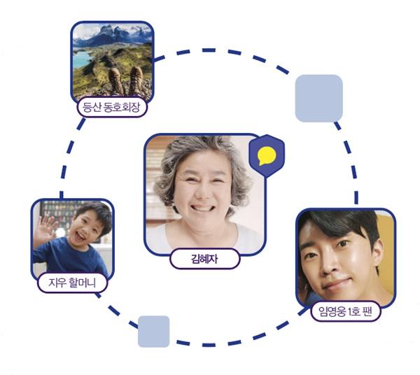 ▲카카오톡의 '멀티 프로필'은 대화 상대에 따라 다른 프로필 사진을 지정해놓을 수 있는 기능이다.