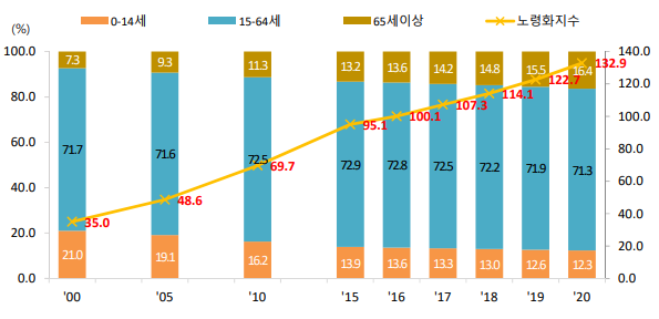 ▲생산연령인구와 유소년 인구는 줄어드는 반면 고령인구는 계속해서 늘어나고 있다.(통계청)