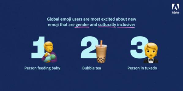 ▲어도비가 '2020 새롭게 추가된 이모지' 중 가장 인기 있었던 이모지 3개를 공개했다.(어도비)