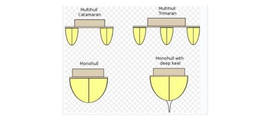 ▲헐에 따른 요트 구분(현대요트 공식블로그)