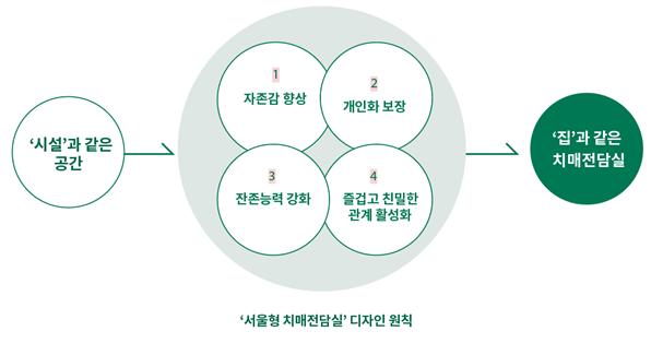 ▲서울형 치매전담실 디자인 원칙 (서울시)