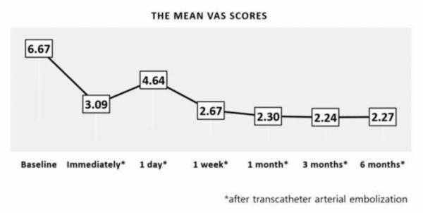 ▲혈관 색전술에 따른 통증수치(Vas Score) 경감(엔게인 제공)