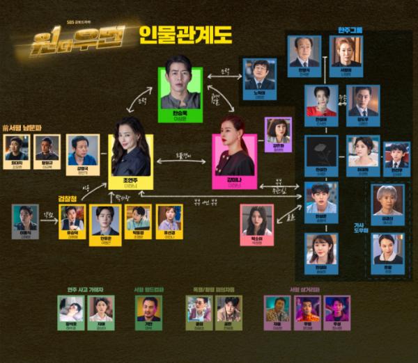 ▲'원 더 우먼' 인물관계도(사진제공=SBS)