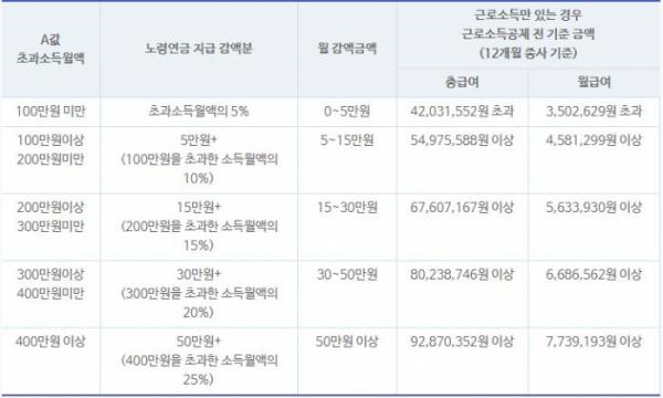 ▲소득구간별 감액 기준(국민연금공단)