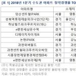 중기부 모태펀드, 6180억 출자→1.2조 벤처펀드 조성 추진
