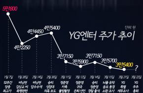 [인포그래픽] '승리 게이트' 직격탄 맞은 YG엔터…주가 추락 어디까지