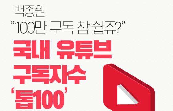 """[인포그래픽] 백종원 """"100만 구독 참 쉽쥬?""""…국내 유튜브 구독자 수 '톱100'"""