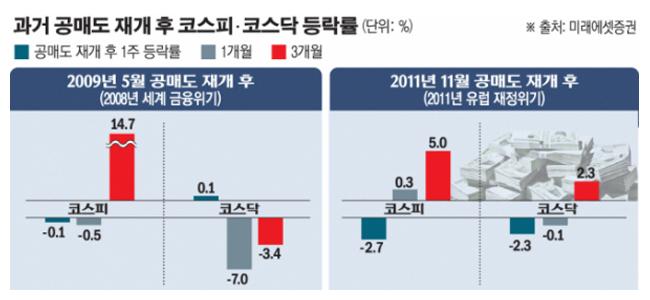 코로나19 확산 '충격'…코스피 등락률 13위로 '뚝'
