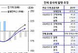 공사채, 공공기관 부채 증가와 코로나19 대응 등으로 발행 확대 전망