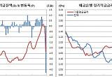 하나은행 특판 만기…은행 적금 잔액 한달새 4.3조 썰물 '역대최대'