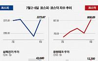 [베스트&워스트] 코스닥, 남북경협 기대감…장원테크 31.9%↑