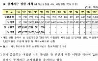 [단독] '8000억 빚더미' 수협, 억대연봉 4년 새 2배↑…수협은행도 4명 중 1명