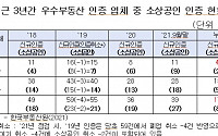 [단독] 전국 개업 공인중개사 11만명 시대… 국토부 인증 소상공인 업체 '19개' 그쳐