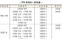 '반값 복비' 19일부터 시행…