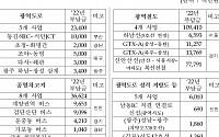 내년 광역교통시설 부담금 1996억, 신안산선ㆍGTX-A 등에 사용
