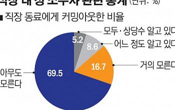 """'성소수자' 직장인들 """"편견과 차별에 속으로만 울어요"""""""