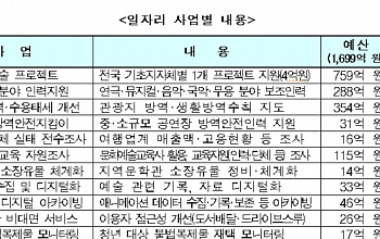 """문체부, 추경 3399억 원 편성 """"코로나19 피해 문화계 지원"""""""