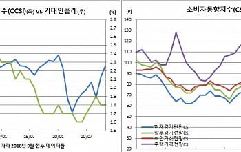 집값 상승 기대감 역대최고, 소비자심리 코로나이전 수준 회복