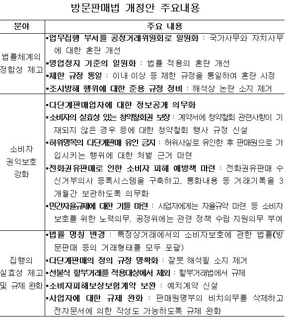 공정위, 방문판매법 개정안 공청회 개최