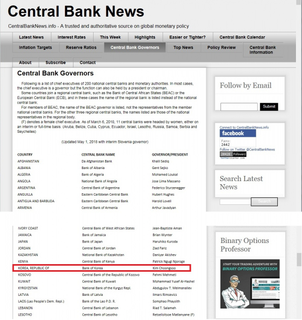 ▲미국 소재 센트럴뱅크뉴스 매체는 한국은행 총재를 아직도 김중수(빨간 박스 표시 안) 전 총재로 소개하고 있다.
