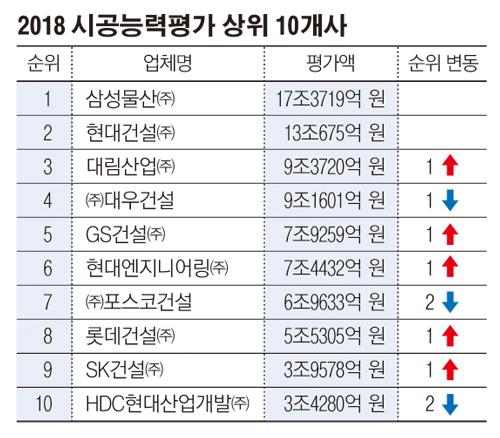 ▲지난 해 시공능력평가 10위권 순위(자료=국토교통부)