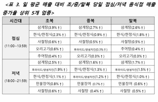 ▲2015~2018년 7, 8월 복날 카드 매출 집중 분석결과 (BC카드 )