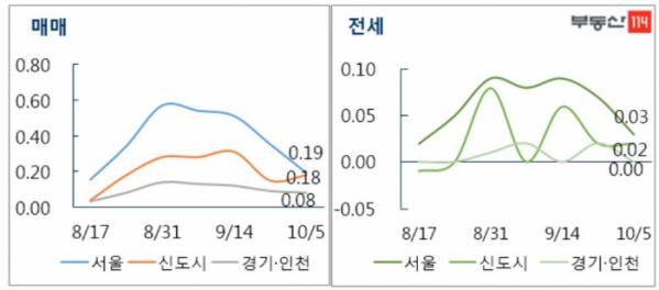 ▲10월 첫째 주 수도권 매매-전세가 변동률(자료=부동산114)