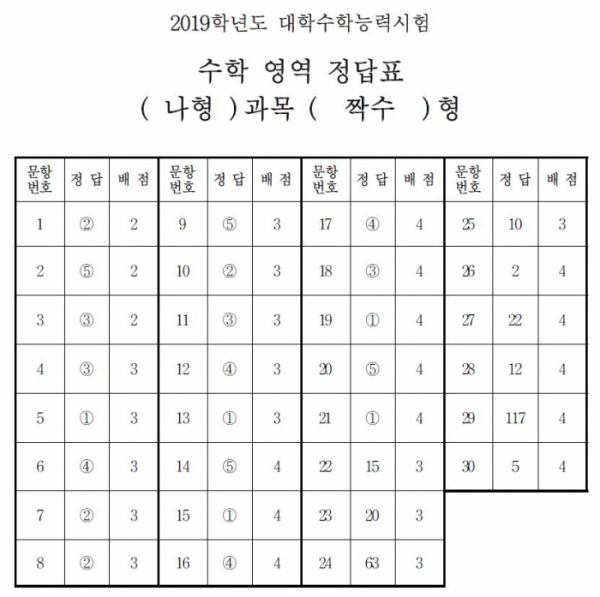 (출처=한국교육과정평가원)