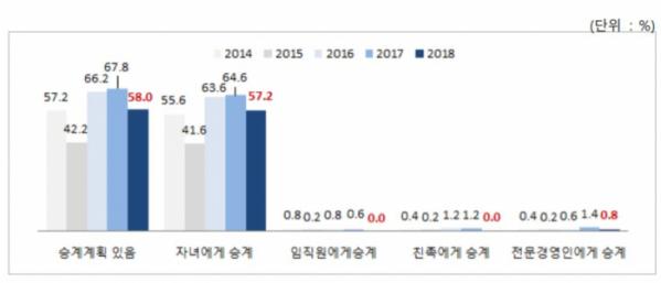 ▲가업 승계 일반 현황(자료제공=중기중앙회)