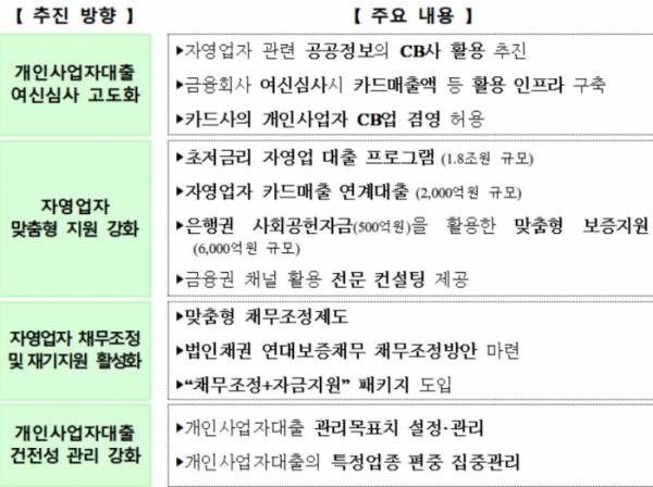 ▲자영업자 금융지원 및 관리 강화방안(자료=금융위원회)