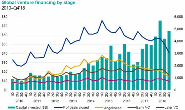 ▲2010~2018년 글로벌 VC 투자 동향(KPMG)