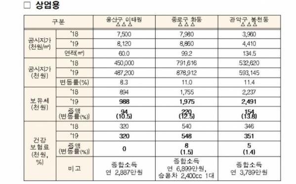 ▲공시가격 인상에 따른 보유세 및 건보료 변화(자료출처=국토교통부)