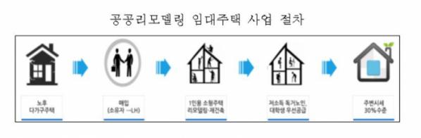 (자료출처=LH)