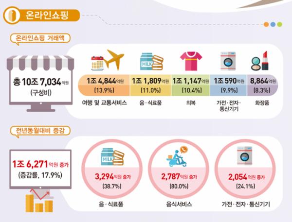 ▲1월 온라인쇼핑 동향.(자료=통계청)