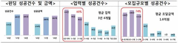 ▲2016~2018년 크라우드펀딩 주요 동향(출처=금융위원회)