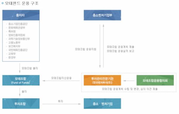 ▲모태펀드 운용 구조도( 출처=한국벤처투자 홈페이지)