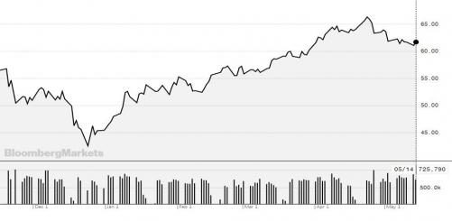 ▲미국 서부텍사스산 중질유(WTI) 가격 추이. 14일(현지시간) 종가 배럴당 61.78달러. 출처 블룸버그