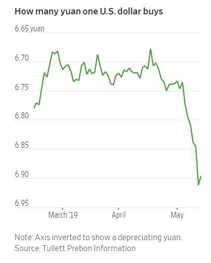 ▲달러 대비 위안화 가치 추이. 미중 무역전쟁이 격화한 5월 들어 확연한 하락세를 보이고 있다. 출처 월스트리트저널(WSJ)