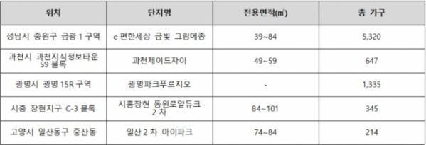 ▲출퇴근 편리한 경기도 주요 분양 예정 단지 물량(자료=각 건설사)