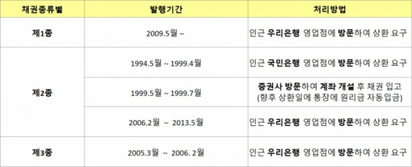 ▲발행기간별 처리요령(2019년 4월 말 기준)(자료=국토교통부)