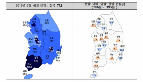 ▲2019년 6월 분양경기실사지수(HSSI) 전망(자료출처=주택산업연구원 )