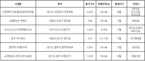 ▲7~8월 수도권 신규 분양 단지(자료=각 건설사)