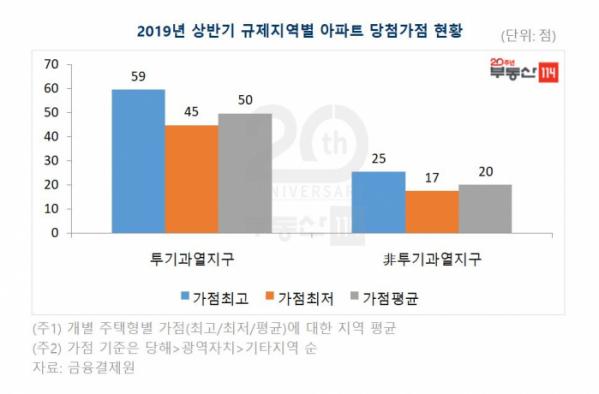 (자료출처=부동산114)
