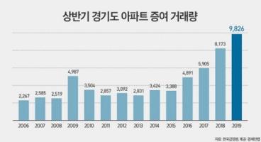 ▲상반기 경기도 아파트 증여 거래량.(자료 제공=경제만랩)