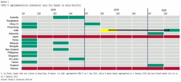 ▲아시아태평양 지역 17개 은행권 IFRS 9 이행 상황.(출처=무디스)